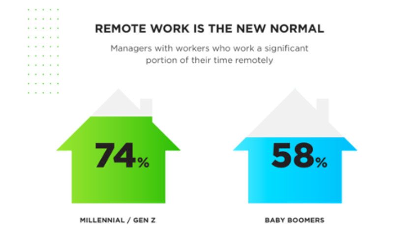 Remote Work Is The New Normal Viglobal